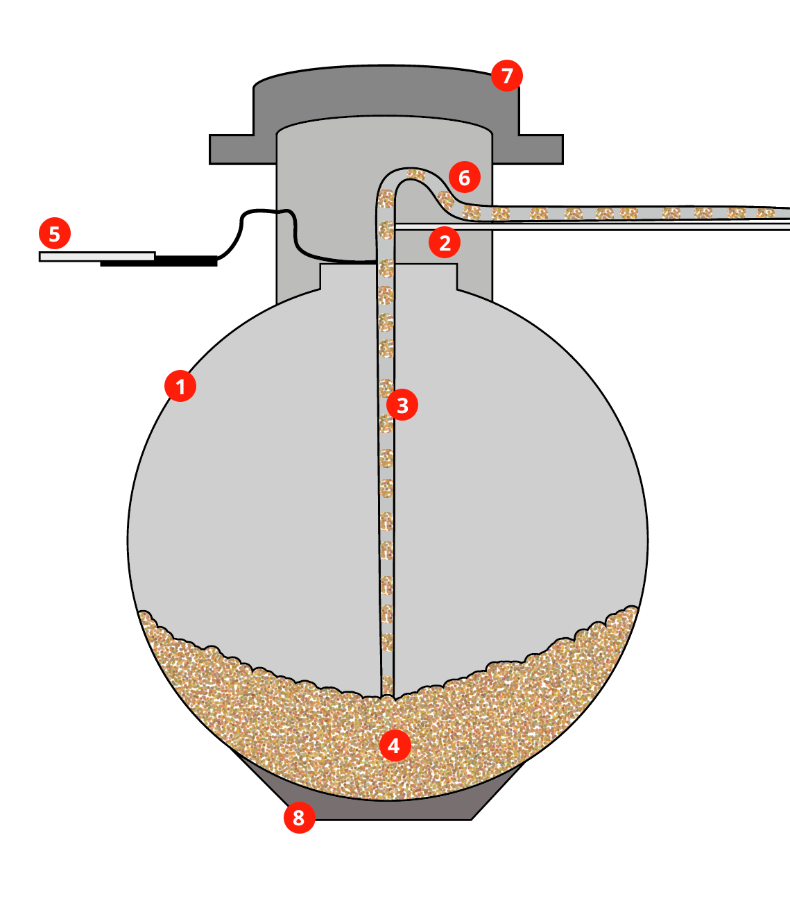 Skizze von Pellets Kugeltank im Querschnitt