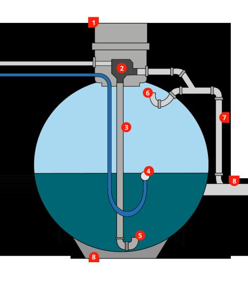 Skizze von Regenwasser Kugeltank im Querschnitt